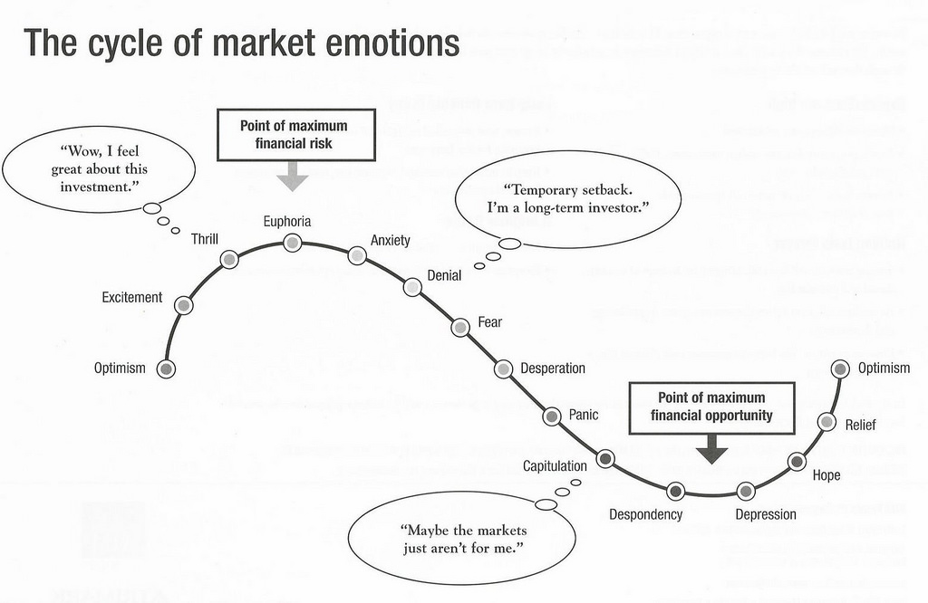 Value Investing During Periods of Euphoria
