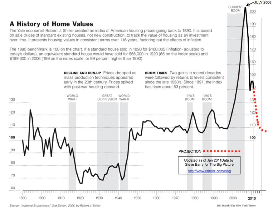 Chart of the Day :: A History of Home Values