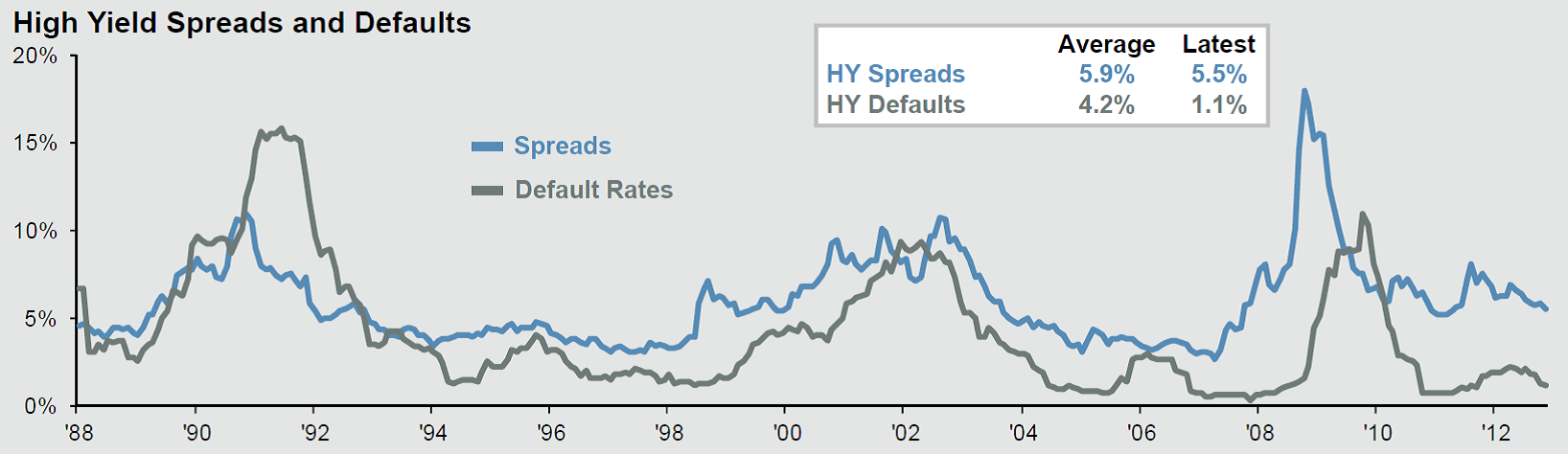 High Yield Market Myths