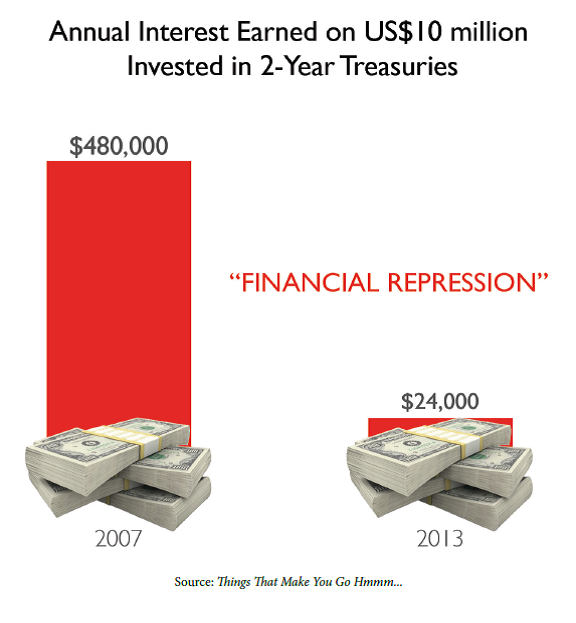 Financial Repression For Dummies